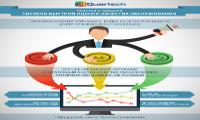 Система контроля качества обслуживания клиентов