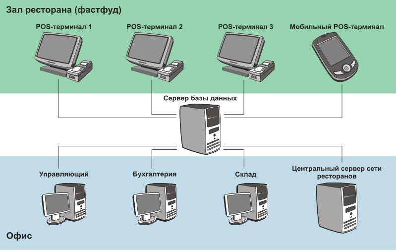 Структурная схема системы автоматизации ресторана быстрого обслуживания