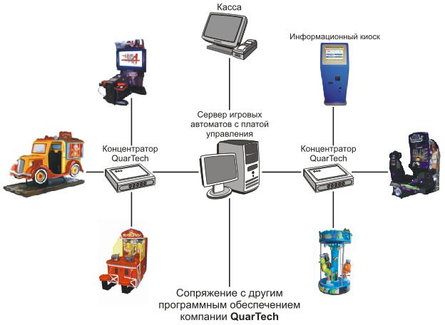 Схема детского игрового клуба с игровыми автоматами и аттракционами