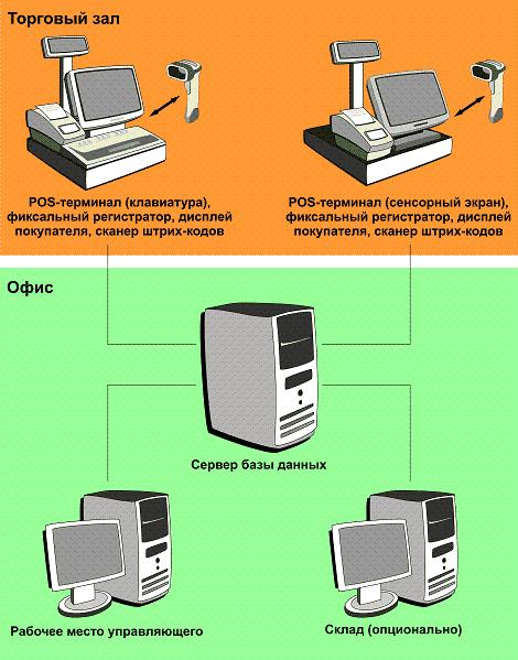 Структурная схема системы автоматизации магазина
