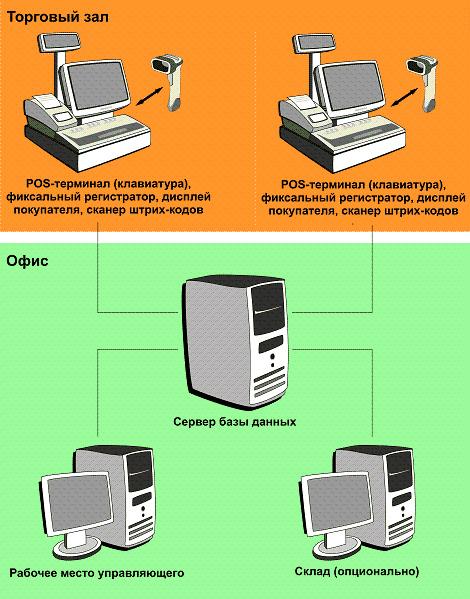 Структурная схема системы автоматизации бутика